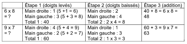 retenir les tables de multiplication